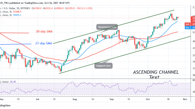 Bitcoin (btc) Price Prediction: Btc/usd Faces Rejection At $64k As It Risks Further Decline