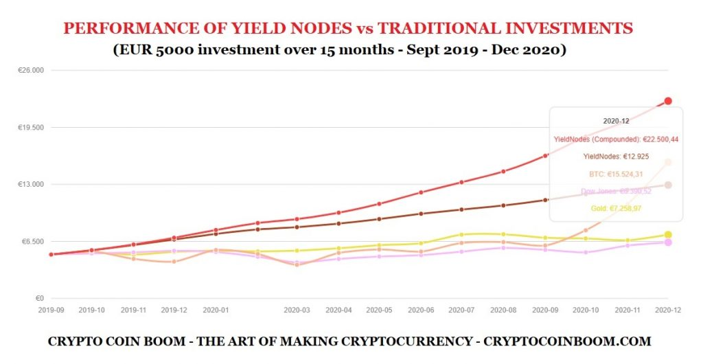 Yield Nodes Review - Performance Of Yield Nodes vs Traditional Investments - EUR 5000 Investment Over 15 Months - From September 2019 Until December 2020