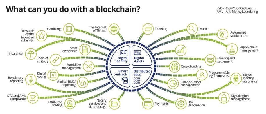 3 Major Industries That Blockchain Technology is Changing