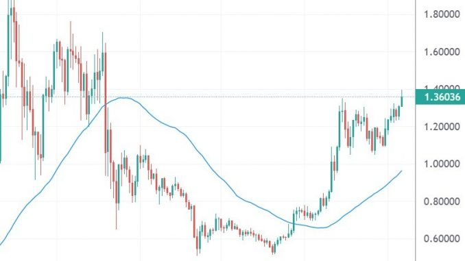 Xrp Higher As Analyst Sees A Further Breakout Against Btc, Miota, Iost, Sol, Sep. 6